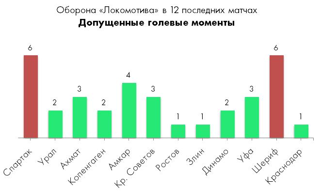 "Зенит ""разобрал"" Локомотив"